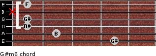 G#m6 for guitar on frets 4, 2, 1, 1, x, 1