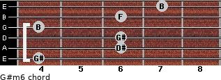 G#m6 for guitar on frets 4, 6, 6, 4, 6, 7