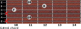 G#m6 for guitar on frets x, 11, x, 10, 12, 11