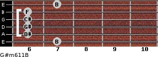 G#m6/11/B for guitar on frets 7, 6, 6, 6, 6, 7