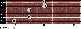 G#m6/11/B for guitar on frets 7, 8, x, 8, 9, 9