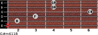 G#m6/11/B for guitar on frets x, 2, 3, 6, 4, 4