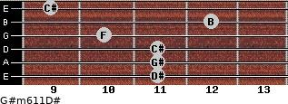G#m6/11/D# for guitar on frets 11, 11, 11, 10, 12, 9
