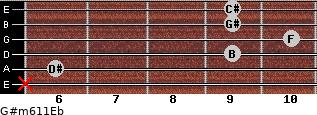 G#m6/11/Eb for guitar on frets x, 6, 9, 10, 9, 9
