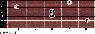 G#m6/11/F for guitar on frets x, 8, 6, 6, 4, 7