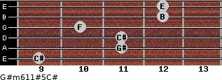 G#m6/11#5/C# for guitar on frets 9, 11, 11, 10, 12, 12