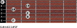 G#m6/11#5/F for guitar on frets 1, 2, 2, 1, 2, 0