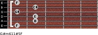 G#m6/11#5/F for guitar on frets 1, 2, 2, 1, 2, 1