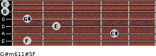 G#m6/11#5/F for guitar on frets 1, 4, 2, 1, 0, 0