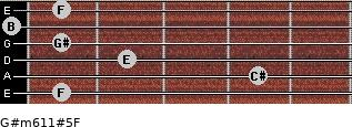 G#m6/11#5/F for guitar on frets 1, 4, 2, 1, 0, 1
