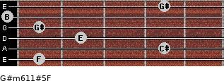 G#m6/11#5/F for guitar on frets 1, 4, 2, 1, 0, 4