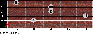 G#m6/11#5/F for guitar on frets x, 8, 11, 9, 9, 7