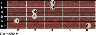 G#m6/9/A# for guitar on frets 6, 2, 3, 3, 4, 4