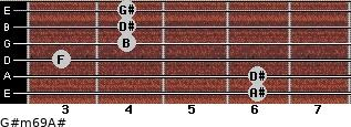 G#m6/9/A# for guitar on frets 6, 6, 3, 4, 4, 4