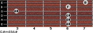 G#m6/9/A# for guitar on frets 6, 6, 6, 3, 6, 7