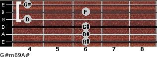 G#m6/9/A# for guitar on frets 6, 6, 6, 4, 6, 4