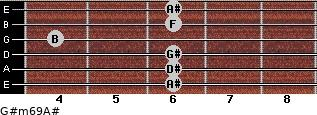 G#m6/9/A# for guitar on frets 6, 6, 6, 4, 6, 6