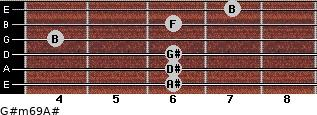 G#m6/9/A# for guitar on frets 6, 6, 6, 4, 6, 7