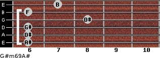 G#m6/9/A# for guitar on frets 6, 6, 6, 8, 6, 7