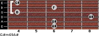 G#m6/9/A# for guitar on frets 6, 6, 8, 4, 6, 4