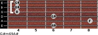 G#m6/9/A# for guitar on frets 6, 8, 6, 4, 4, 4