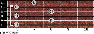 G#m6/9/A# for guitar on frets 6, 8, 6, 8, 6, 7