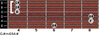 G#m6/9/A# for guitar on frets 6, 8, 8, 4, 4, 4