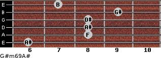 G#m6/9/A# for guitar on frets 6, 8, 8, 8, 9, 7