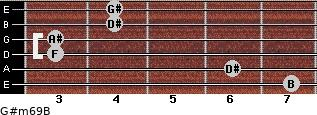 G#m6/9/B for guitar on frets 7, 6, 3, 3, 4, 4
