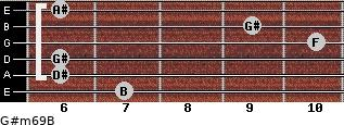 G#m6/9/B for guitar on frets 7, 6, 6, 10, 9, 6