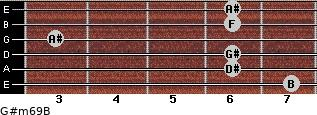 G#m6/9/B for guitar on frets 7, 6, 6, 3, 6, 6