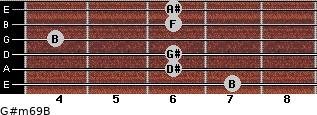 G#m6/9/B for guitar on frets 7, 6, 6, 4, 6, 6