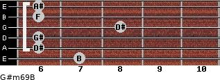 G#m6/9/B for guitar on frets 7, 6, 6, 8, 6, 6
