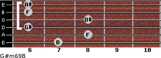 G#m6/9/B for guitar on frets 7, 8, 6, 8, 6, 6