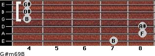 G#m6/9/B for guitar on frets 7, 8, 8, 4, 4, 4