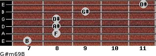 G#m6/9/B for guitar on frets 7, 8, 8, 8, 9, 11