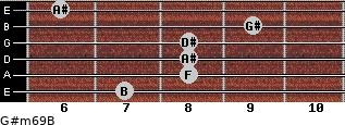 G#m6/9/B for guitar on frets 7, 8, 8, 8, 9, 6
