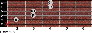 G#m6/9/B for guitar on frets x, 2, 3, 3, 4, 4