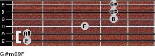 G#m6/9/F for guitar on frets 1, 1, 3, 4, 4, 4