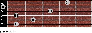G#m6/9/F for guitar on frets 1, 2, 1, 3, 0, 4