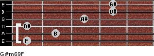 G#m6/9/F for guitar on frets 1, 2, 1, 3, 4, 4