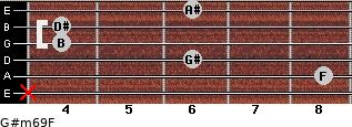 G#m6/9/F for guitar on frets x, 8, 6, 4, 4, 6