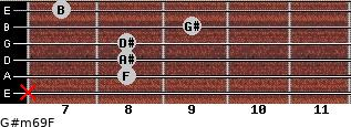 G#m6/9/F for guitar on frets x, 8, 8, 8, 9, 7