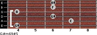 G#m6/9#5 for guitar on frets 4, 7, 6, 4, 6, 6