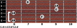 G#m6/9#5/A# for guitar on frets 6, 8, 6, 9, 9, 7