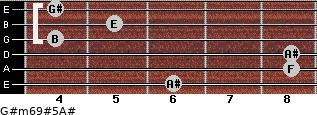 G#m6/9#5/A# for guitar on frets 6, 8, 8, 4, 5, 4