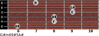 G#m6/9#5/A# for guitar on frets 6, 8, 8, 9, 9, 7