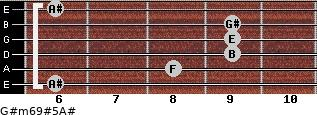 G#m6/9#5/A# for guitar on frets 6, 8, 9, 9, 9, 6