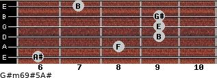 G#m6/9#5/A# for guitar on frets 6, 8, 9, 9, 9, 7