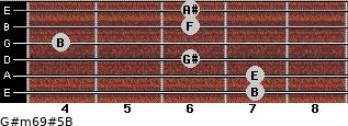 G#m6/9#5/B for guitar on frets 7, 7, 6, 4, 6, 6